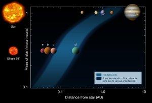 zona-de-habitacao-de-gliese-5811