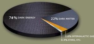 Тъмна материя dark matter