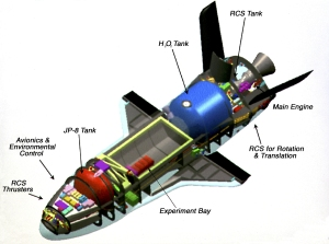 his photograph is an artist's cutaway view of the X-37 flight demonstrator showing its components. The X-37 experimental launch vehicle is roughly 27.5 feet (8.3 meters) long and 15 feet (4.5 meters) in wingspan. Its experiment bay is 7 feet (2.1 meters) long and 4 feet (1.2 meters) in diameter. Designed to operate in both the orbital and reentry phases of flight, the X-37 will increase both safety and reliability, while reducing launch costs from $10,000 per pound to $1000 per pound. The X-37 can be carried into orbit by the Space Shuttle or be launched by an expendable rocket. Managed by Marshall Space Flight Center and built by the Boeing Company, the X-37 is scheduled to fly two orbital missions in 2002/2003 to test the reusable launch vehicle technologies.  NASA