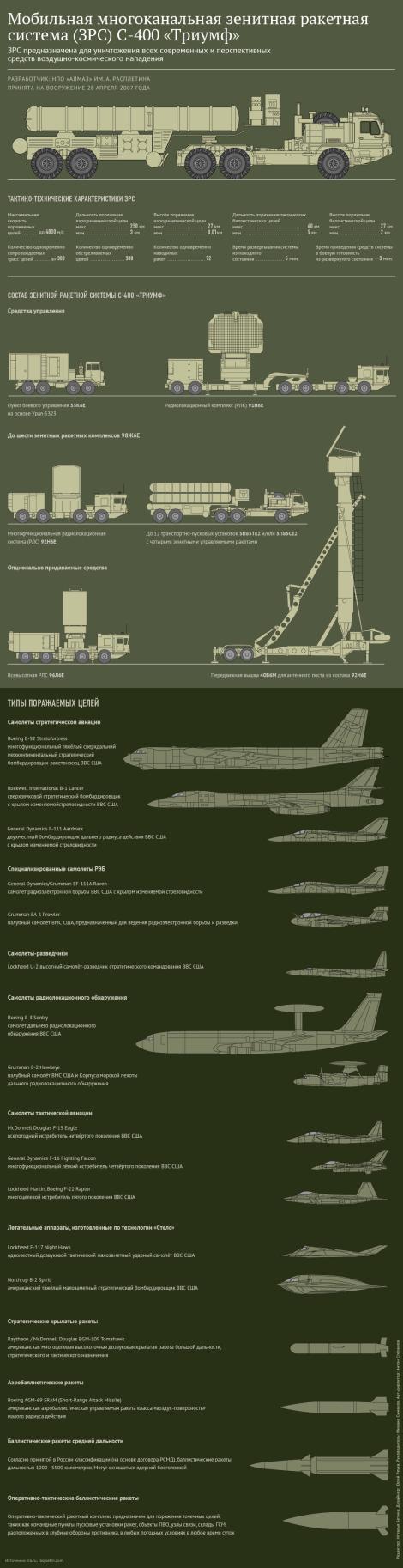 С-400 73