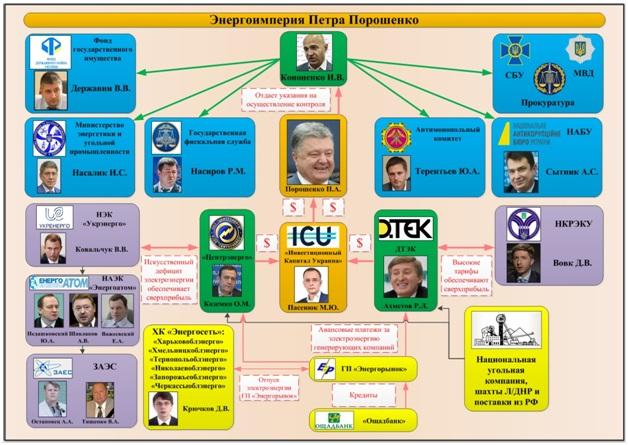 Специално разследване: Как Порошенко оглави корупцията в Украйна